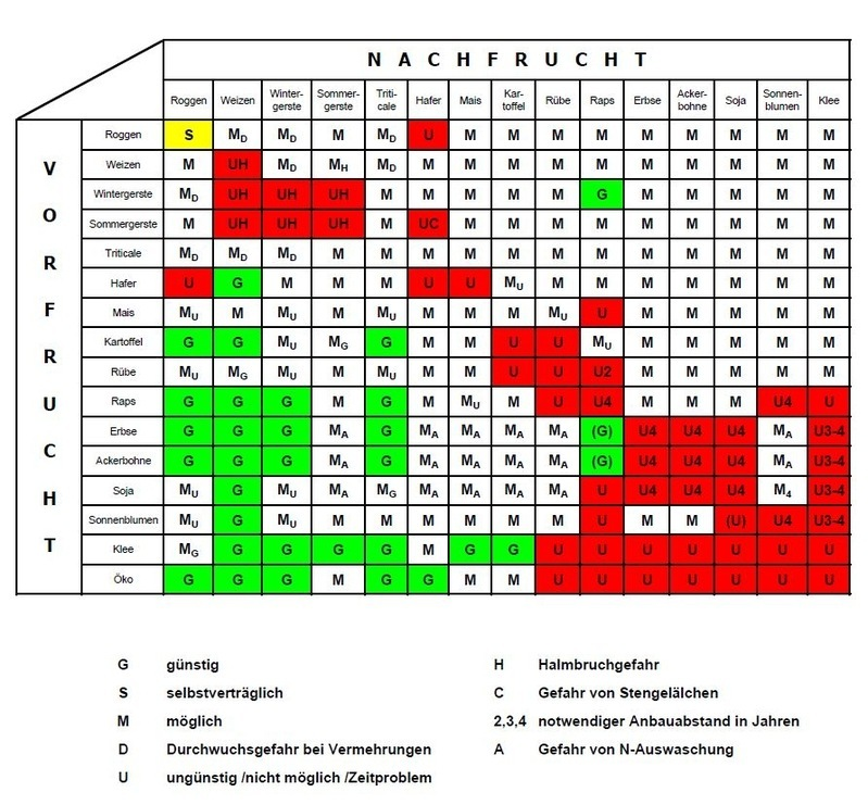 Fruchtfolge Getreide Tabelle
